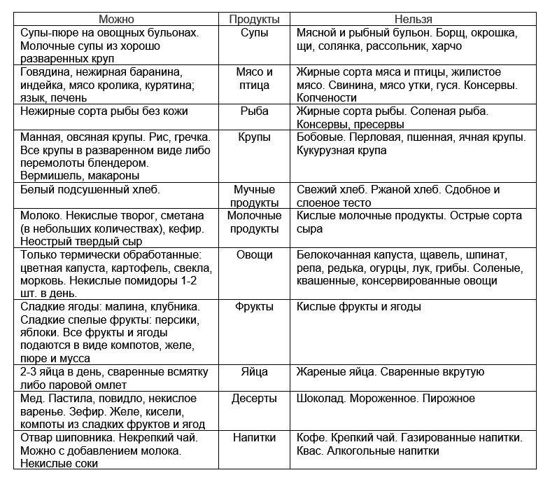 Диета Стол 5 Для Язвы Желудка.